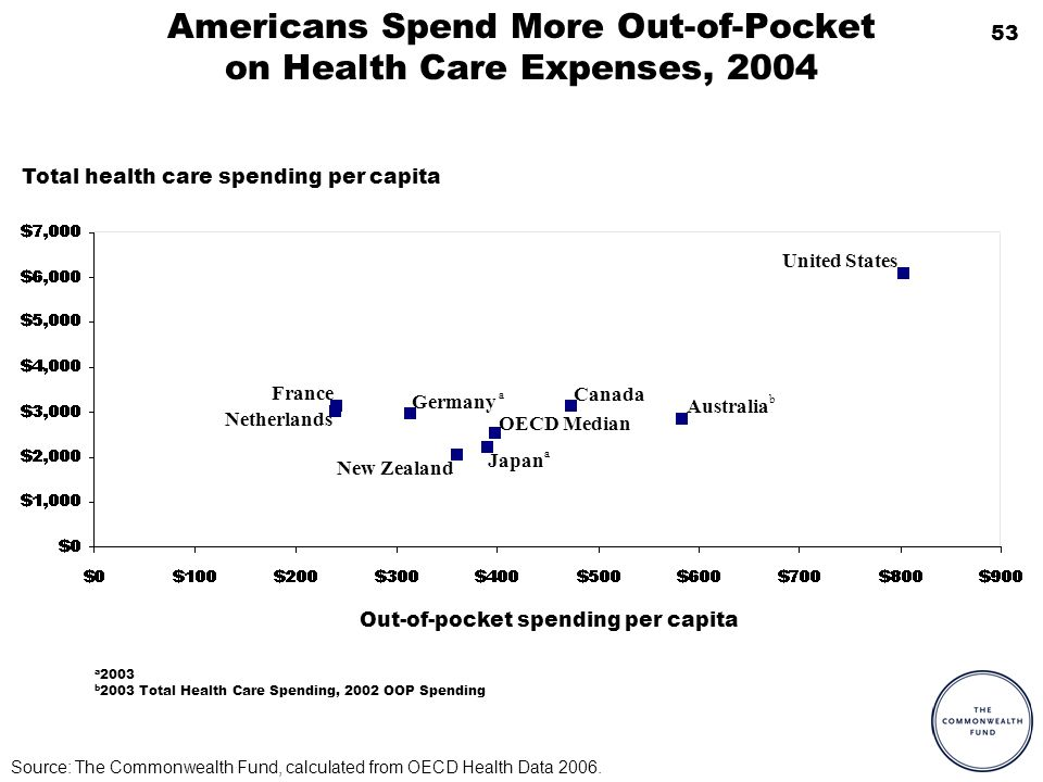 53 Americans Spend More Out-of-Pocket on Health Care Expenses, 2004 a 2003 b 2003 Total Health Care Spending, 2002 OOP Spending b a United States OECD Median New Zealand Netherlands Japan Germany France Canada Australia a Source: The Commonwealth Fund, calculated from OECD Health Data 2006.