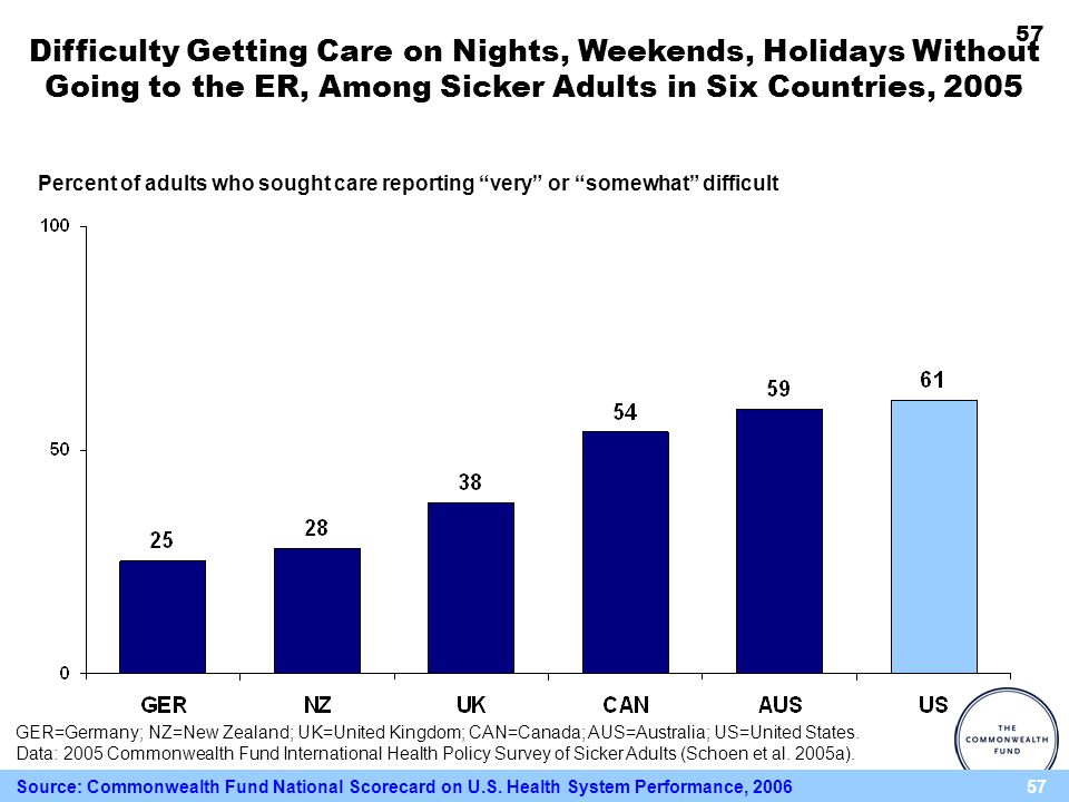 57 Difficulty Getting Care on Nights, Weekends, Holidays Without Going to the ER, Among Sicker Adults in Six Countries, 2005 Percent of adults who sought care reporting very or somewhat difficult GER=Germany; NZ=New Zealand; UK=United Kingdom; CAN=Canada; AUS=Australia; US=United States.