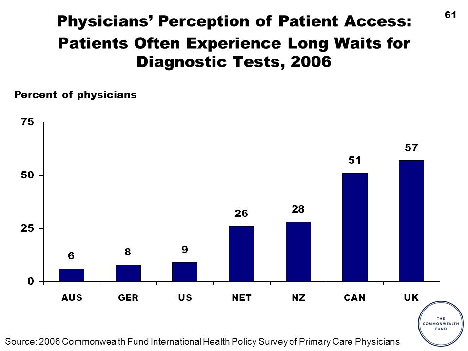 61 Patients Often Experience Long Waits for Diagnostic Tests, 2006 Physicians Perception of Patient Access: Source: 2006 Commonwealth Fund International Health Policy Survey of Primary Care Physicians Percent of physicians