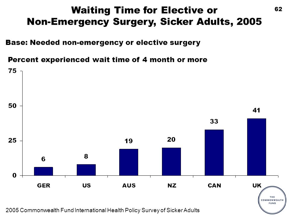62 Waiting Time for Elective or Non-Emergency Surgery, Sicker Adults, 2005 Percent experienced wait time of 4 month or more 2005 Commonwealth Fund International Health Policy Survey of Sicker Adults Base: Needed non-emergency or elective surgery