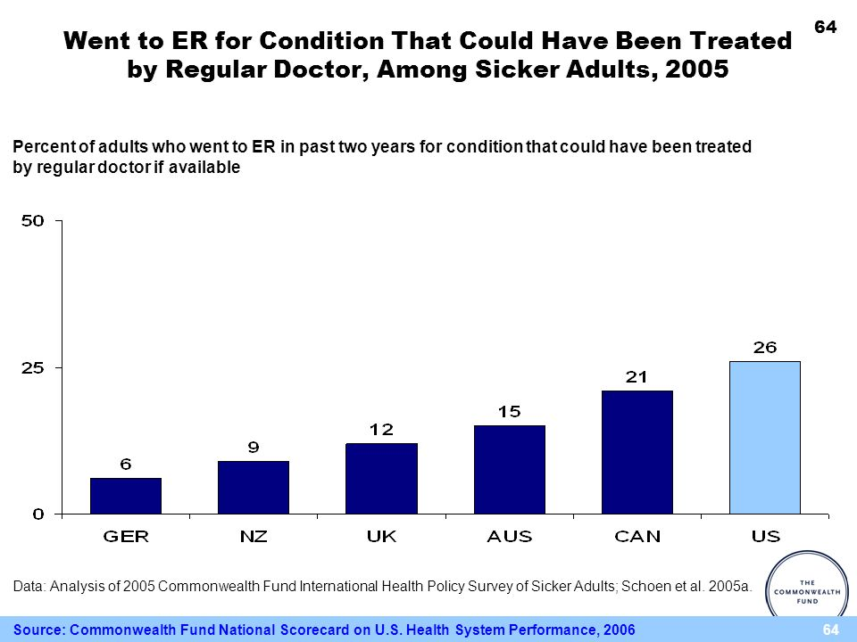 64 Went to ER for Condition That Could Have Been Treated by Regular Doctor, Among Sicker Adults, 2005 Percent of adults who went to ER in past two yea