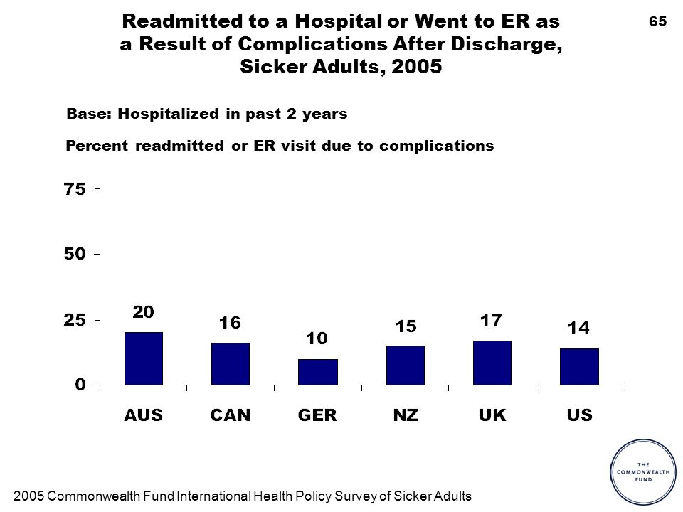 65 Readmitted to a Hospital or Went to ER as a Result of Complications After Discharge, Sicker Adults, 2005 Base: Hospitalized in past 2 years Percent readmitted or ER visit due to complications 2005 Commonwealth Fund International Health Policy Survey of Sicker Adults