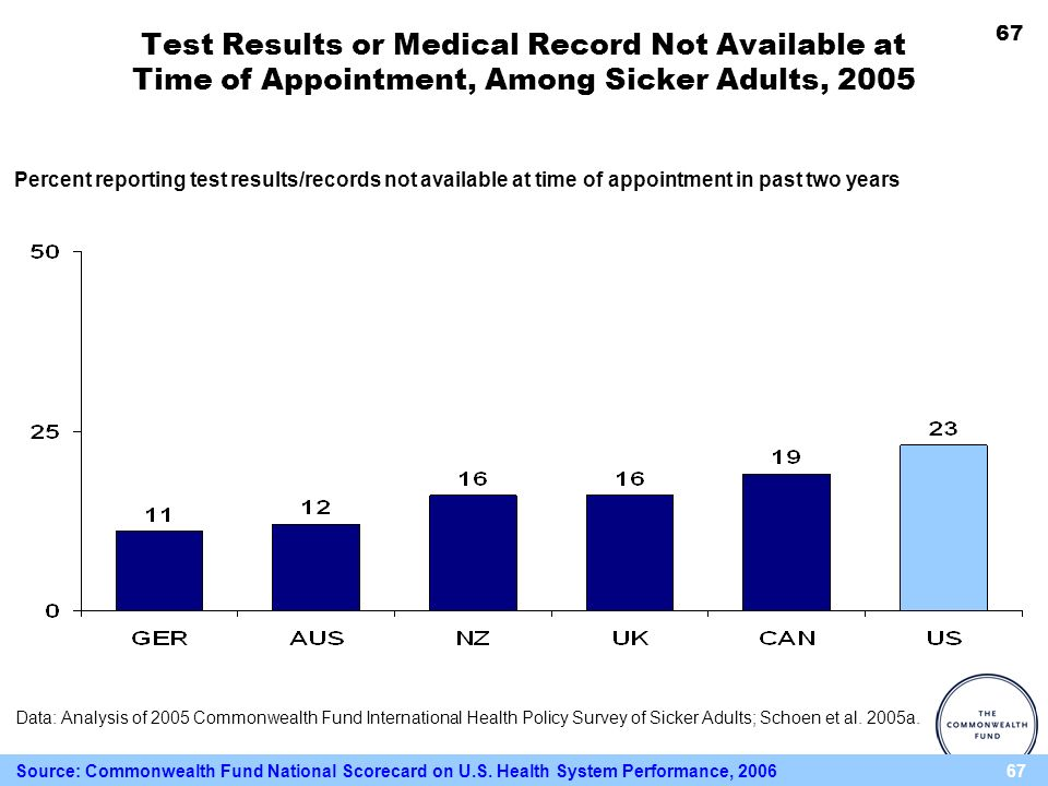 67 Percent reporting test results/records not available at time of appointment in past two years Test Results or Medical Record Not Available at Time of Appointment, Among Sicker Adults, 2005 Data: Analysis of 2005 Commonwealth Fund International Health Policy Survey of Sicker Adults; Schoen et al.
