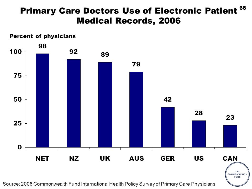 68 Primary Care Doctors Use of Electronic Patient Medical Records, 2006 Percent of physicians Source: 2006 Commonwealth Fund International Health Policy Survey of Primary Care Physicians