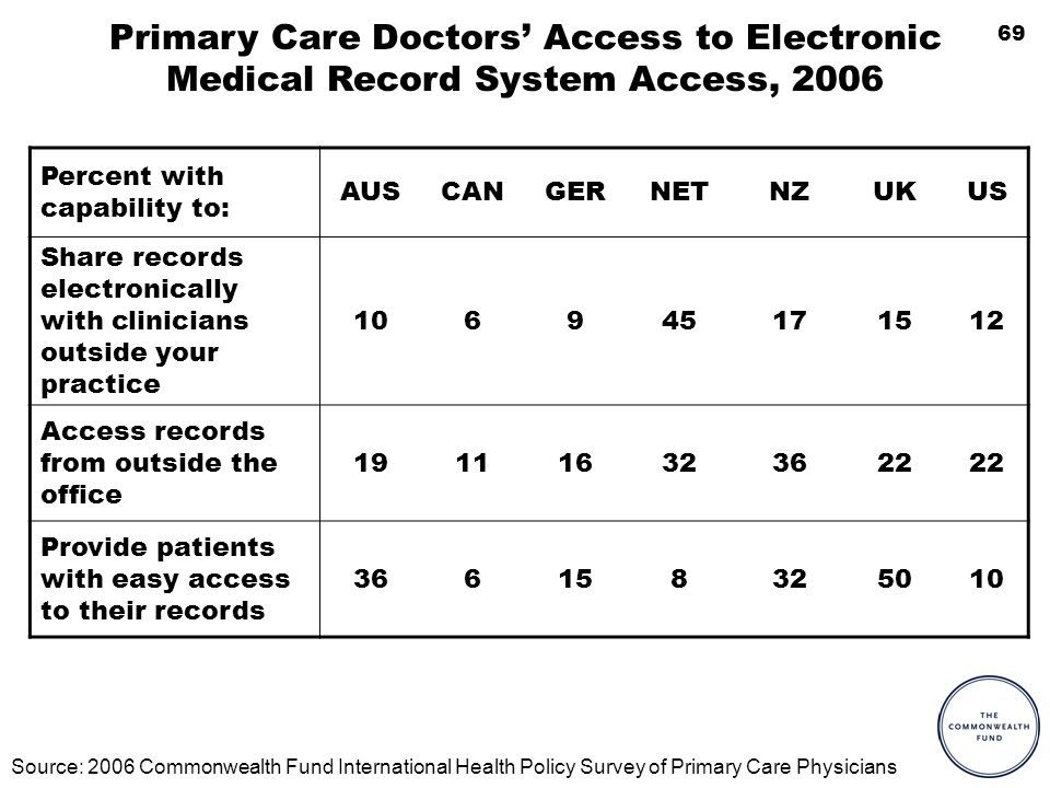 69 Primary Care Doctors Access to Electronic Medical Record System Access, 2006 Percent with capability to: AUSCANGERNETNZUKUS Share records electronically with clinicians outside your practice 106945171512 Access records from outside the office 191116323622 Provide patients with easy access to their records 366158325010 Source: 2006 Commonwealth Fund International Health Policy Survey of Primary Care Physicians