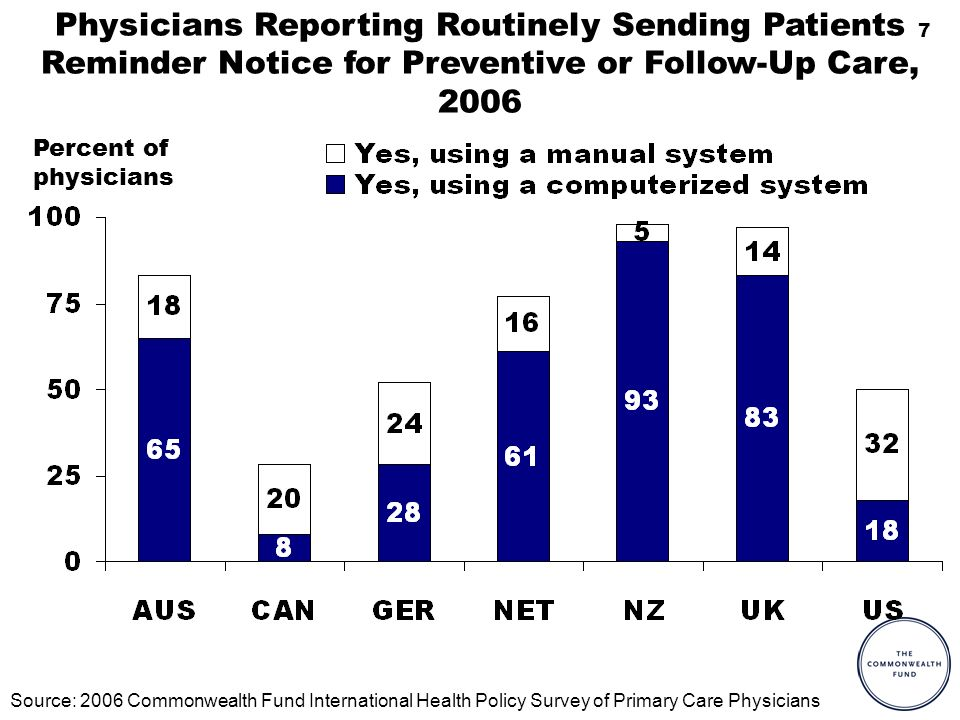 7 Physicians Reporting Routinely Sending Patients Reminder Notice for Preventive or Follow-Up Care, 2006 Percent of physicians Source: 2006 Commonwealth Fund International Health Policy Survey of Primary Care Physicians