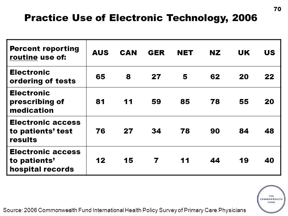 70 Practice Use of Electronic Technology, 2006 Percent reporting routine use of: AUSCANGERNETNZUKUS Electronic ordering of tests 658275622022 Electronic prescribing of medication 81115985785520 Electronic access to patients test results 76273478908448 Electronic access to patients hospital records 1215711441940 Source: 2006 Commonwealth Fund International Health Policy Survey of Primary Care Physicians