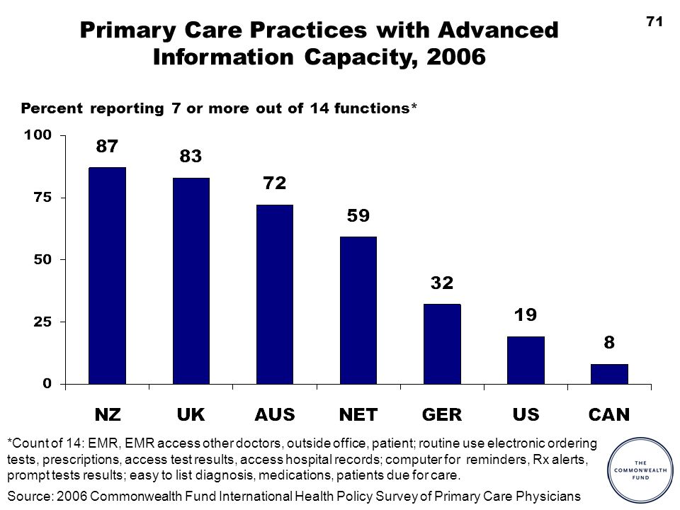 71 Primary Care Practices with Advanced Information Capacity, 2006 *Count of 14: EMR, EMR access other doctors, outside office, patient; routine use electronic ordering tests, prescriptions, access test results, access hospital records; computer for reminders, Rx alerts, prompt tests results; easy to list diagnosis, medications, patients due for care.
