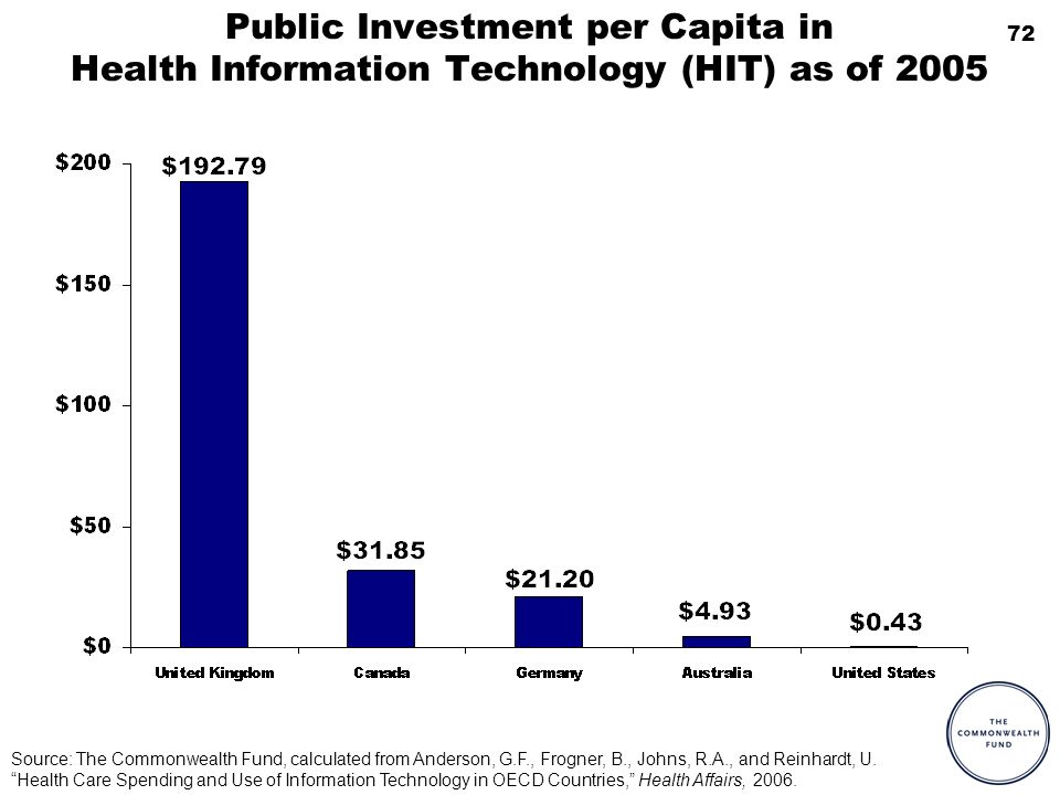 72 Public Investment per Capita in Health Information Technology (HIT) as of 2005 Source: The Commonwealth Fund, calculated from Anderson, G.F., Frogn