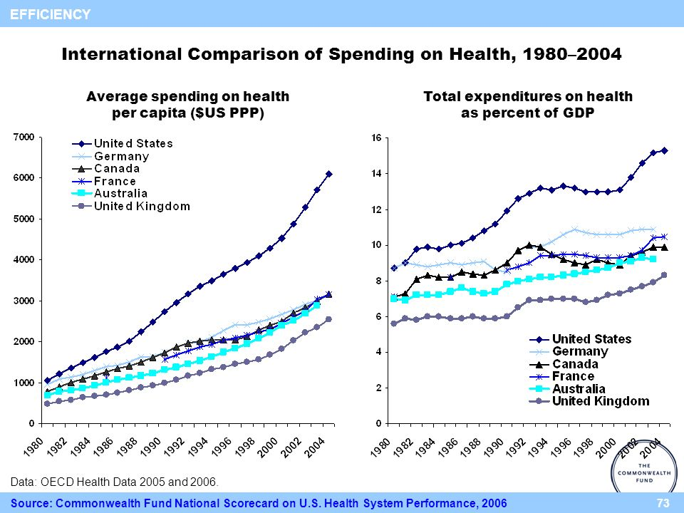73 International Comparison of Spending on Health, 1980–2004 Data: OECD Health Data 2005 and 2006.