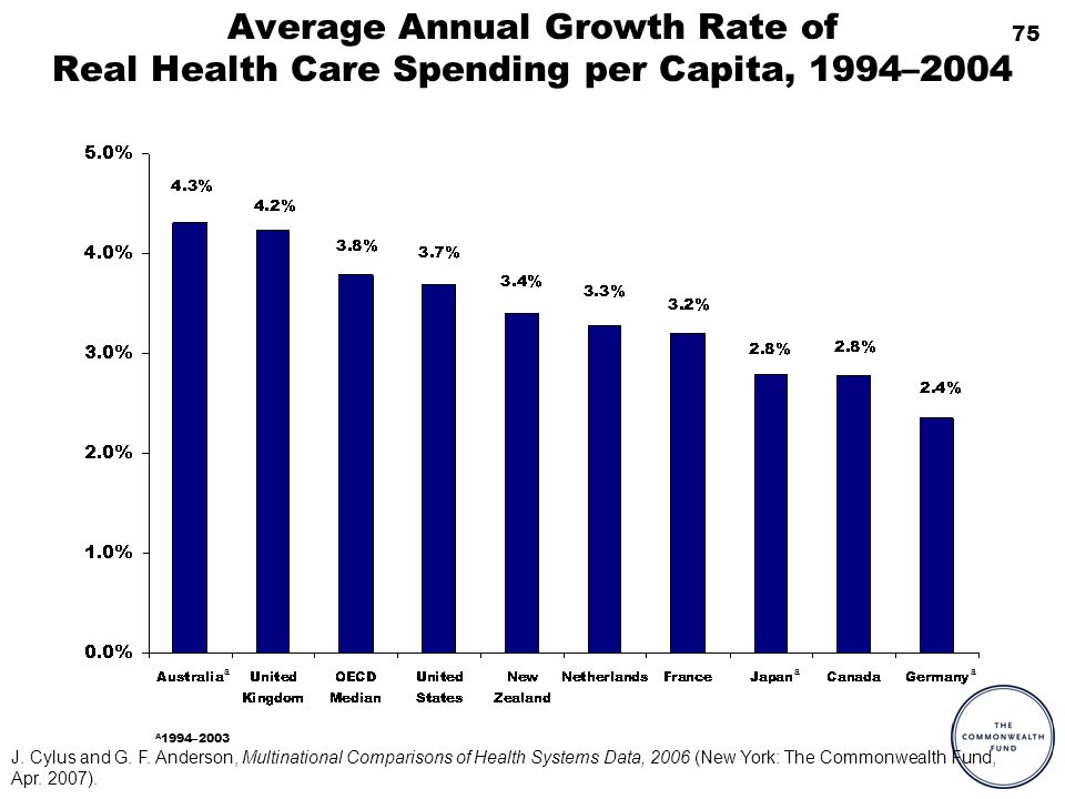 75 Average Annual Growth Rate of Real Health Care Spending per Capita, 1994–2004 A 1994–2003 a a a J. Cylus and G. F. Anderson, Multinational Comparis