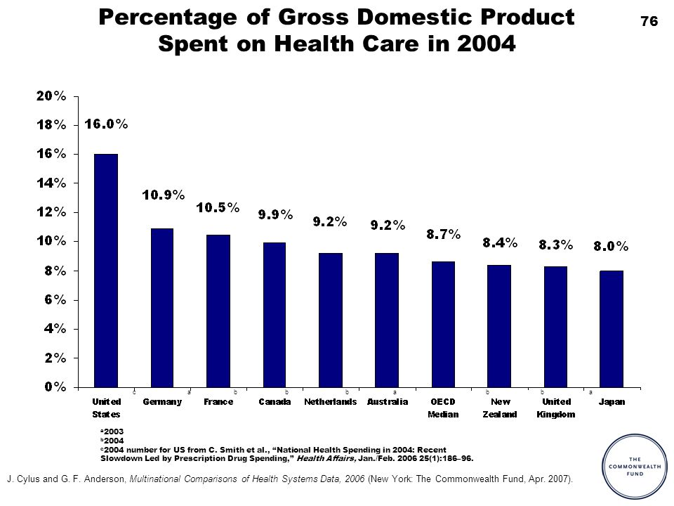 76 Percentage of Gross Domestic Product Spent on Health Care in 2004 aa a 2003 b 2004 c 2004 number for US from C.