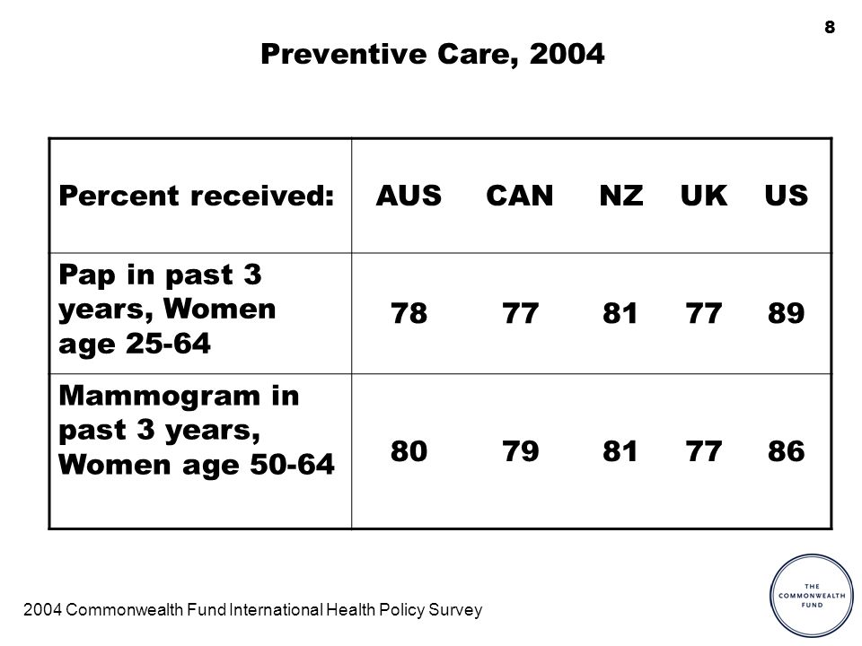 8 Preventive Care, 2004 Percent received:AUSCANNZUKUS Pap in past 3 years, Women age 25-64 7877817789 Mammogram in past 3 years, Women age 50-64 8079817786 2004 Commonwealth Fund International Health Policy Survey