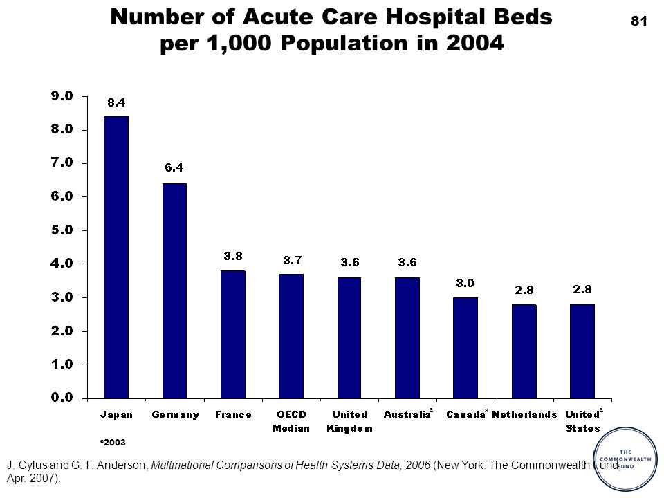 81 Number of Acute Care Hospital Beds per 1,000 Population in 2004 a 2003 aa a J. Cylus and G. F. Anderson, Multinational Comparisons of Health System