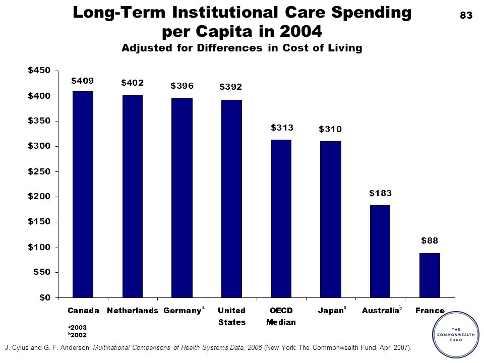83 Long-Term Institutional Care Spending per Capita in 2004 Adjusted for Differences in Cost of Living a a 2003 b 2002 b a J. Cylus and G. F. Anderson