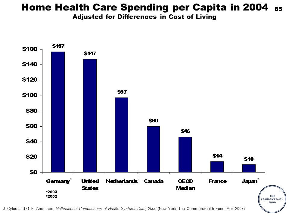 85 Home Health Care Spending per Capita in 2004 Adjusted for Differences in Cost of Living a a 2003 b 2002 ab J. Cylus and G. F. Anderson, Multination