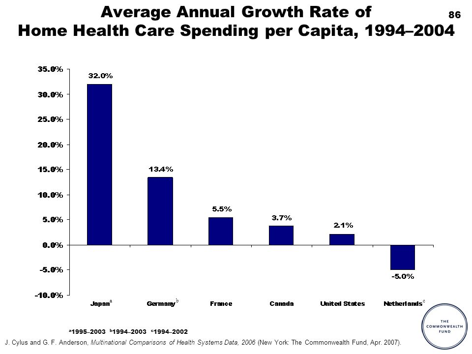 86 Average Annual Growth Rate of Home Health Care Spending per Capita, 1994–2004 a 1995–2003 b 1994–2003 c 1994–2002 bca J. Cylus and G. F. Anderson,
