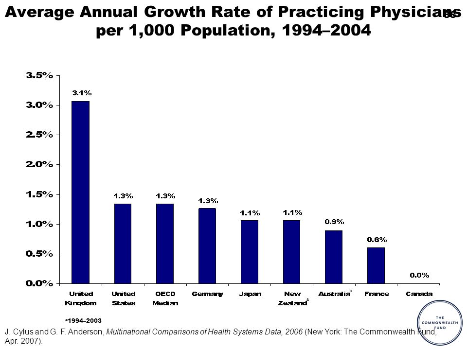 88 Average Annual Growth Rate of Practicing Physicians per 1,000 Population, 1994–2004 a 1994–2003 a a J. Cylus and G. F. Anderson, Multinational Comp