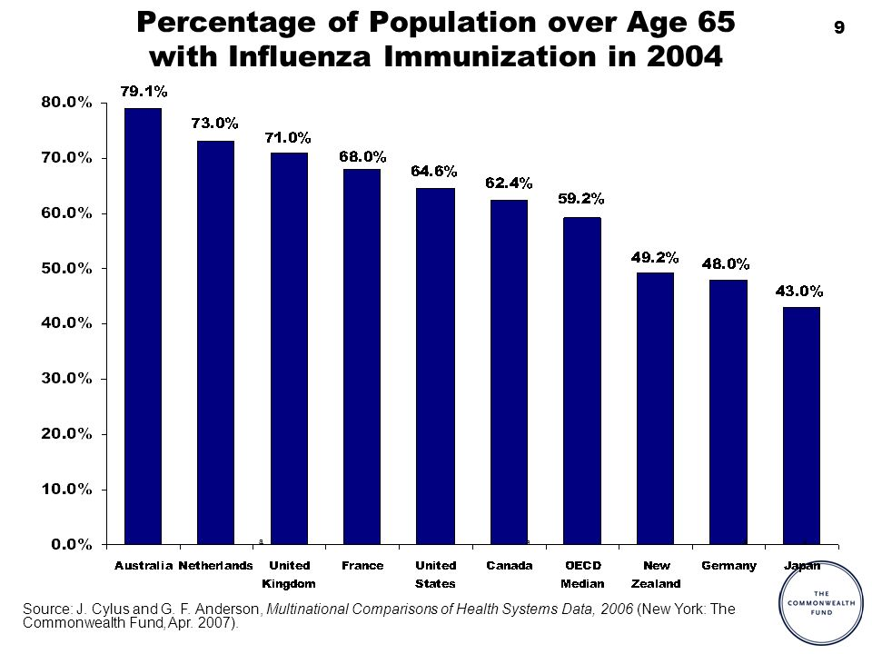 9 Percentage of Population over Age 65 with Influenza Immunization in 2004 a aa a Source: J.