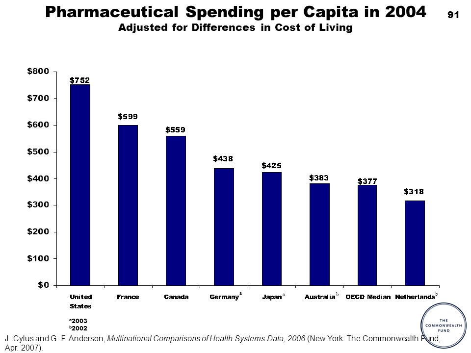 91 Pharmaceutical Spending per Capita in 2004 Adjusted for Differences in Cost of Living a 2003 b 2002 a a b b J.