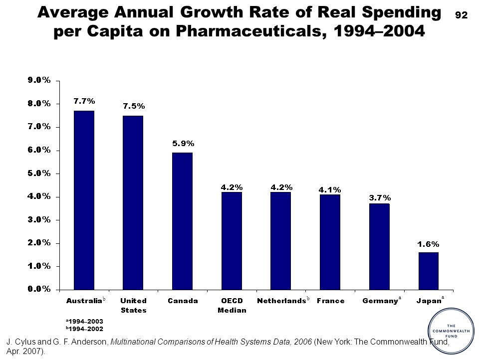 92 Average Annual Growth Rate of Real Spending per Capita on Pharmaceuticals, 1994–2004 b a a 1994–2003 b 1994–2002 b a J.
