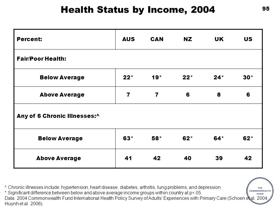 95 Health Status by Income, 2004 Percent:AUSCANNZUKUS Fair/Poor Health: Below Average22*19*22*24*30* Above Average77686 Any of 6 Chronic Illnesses:^ Below Average63*58*62*64*62* Above Average4142403942 ^ Chronic illnesses include: hypertension, heart disease, diabetes, arthritis, lung problems, and depression.