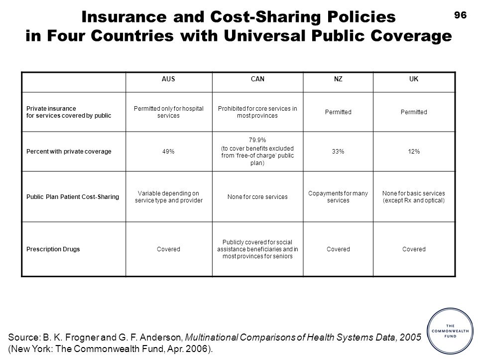 96 Insurance and Cost-Sharing Policies in Four Countries with Universal Public Coverage AUSCANNZUK Private insurance for services covered by public Pe