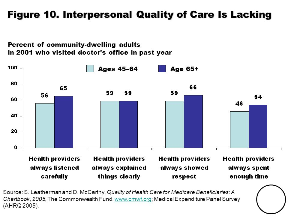 THE COMMONWEALTH FUND Figure 10. Interpersonal Quality of Care Is Lacking Source: S. Leatherman and D. McCarthy, Quality of Health Care for Medicare B