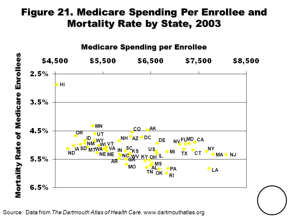 THE COMMONWEALTH FUND Mortality Rate of Medicare Enrollees Figure 21.
