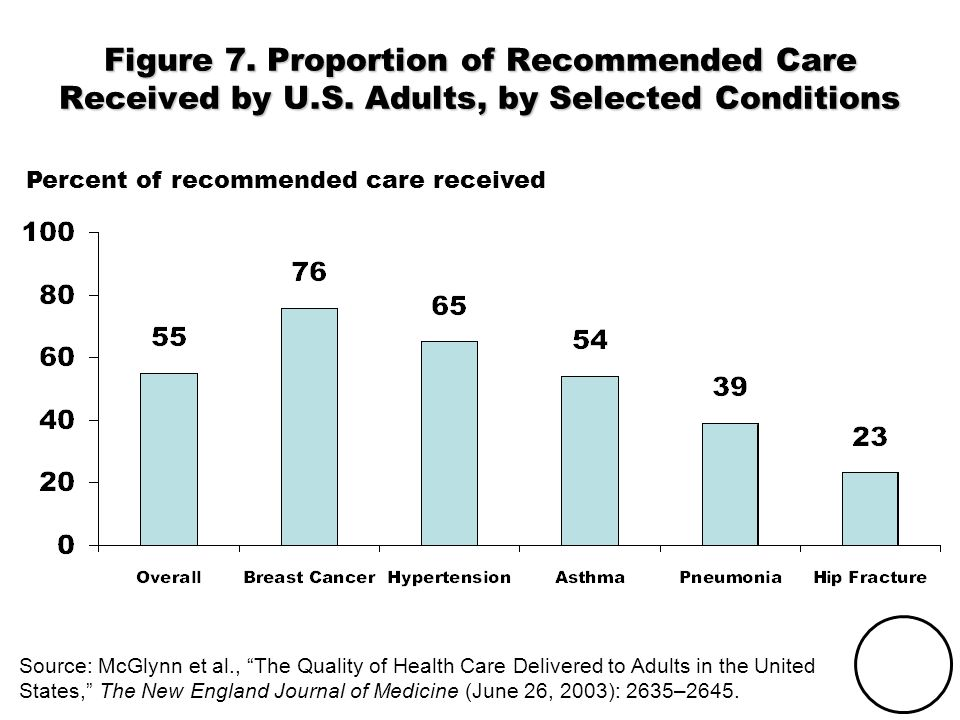 THE COMMONWEALTH FUND Figure 7. Proportion of Recommended Care Received by U.S. Adults, by Selected Conditions Source: McGlynn et al., The Quality of
