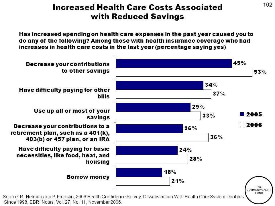 102 THE COMMONWEALTH FUND Increased Health Care Costs Associated with Reduced Savings Has increased spending on health care expenses in the past year caused you to do any of the following.