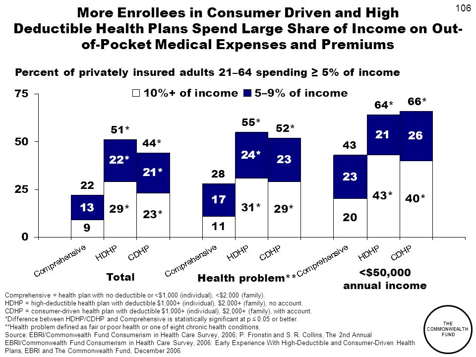 106 THE COMMONWEALTH FUND More Enrollees in Consumer Driven and High Deductible Health Plans Spend Large Share of Income on Out- of-Pocket Medical Expenses and Premiums Percent of privately insured adults 21–64 spending 5% of income Total Health problem** <$50,000 annual income 22 44* 51* 28 55* 52* 43 64* 66* Comprehensive = health plan with no deductible or <$1,000 (individual), <$2,000 (family).