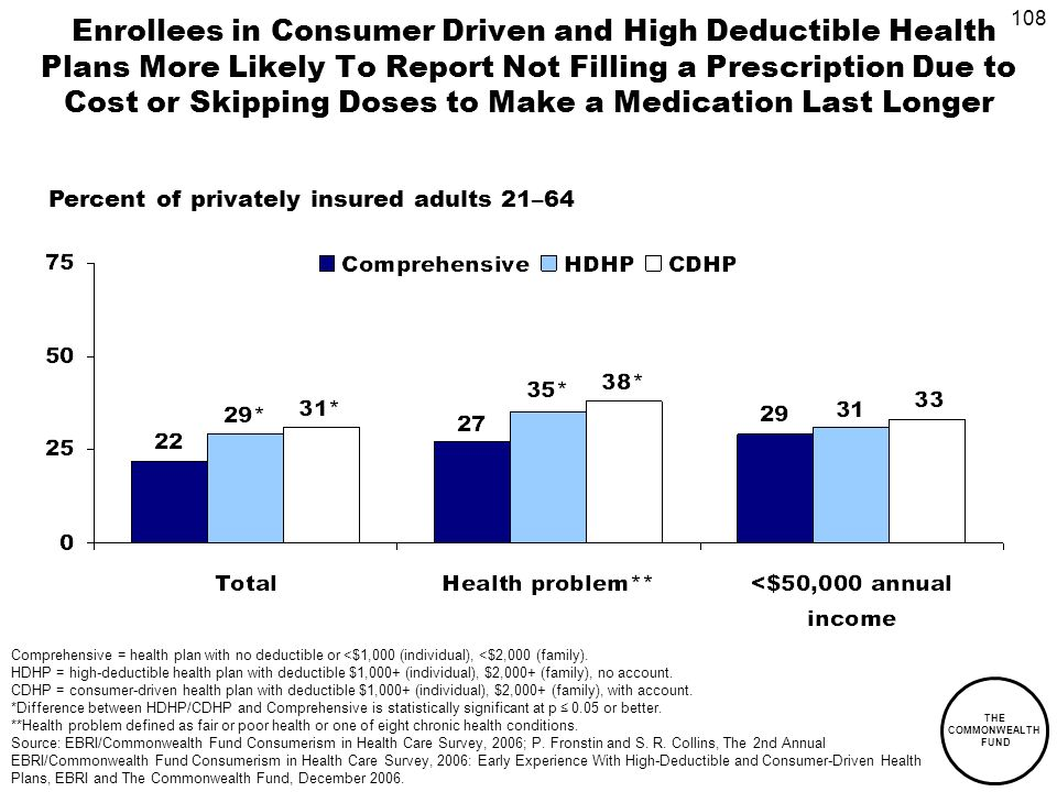 108 THE COMMONWEALTH FUND Enrollees in Consumer Driven and High Deductible Health Plans More Likely To Report Not Filling a Prescription Due to Cost or Skipping Doses to Make a Medication Last Longer Percent of privately insured adults 21–64 Comprehensive = health plan with no deductible or <$1,000 (individual), <$2,000 (family).