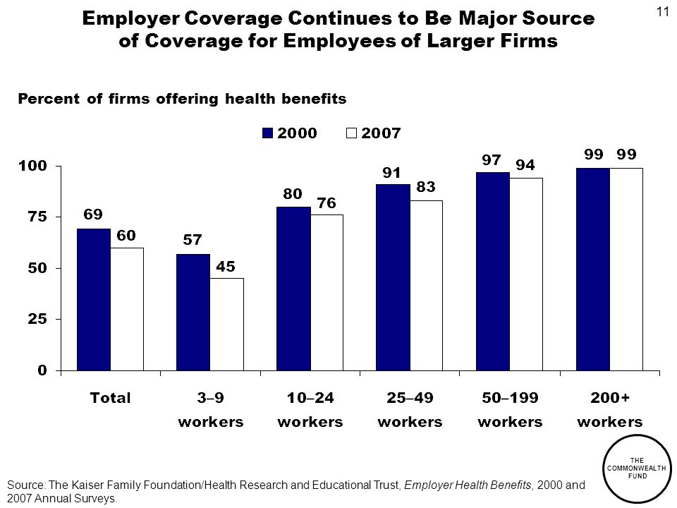 11 THE COMMONWEALTH FUND Employer Coverage Continues to Be Major Source of Coverage for Employees of Larger Firms Percent of firms offering health benefits Source: The Kaiser Family Foundation/Health Research and Educational Trust, Employer Health Benefits, 2000 and 2007 Annual Surveys.