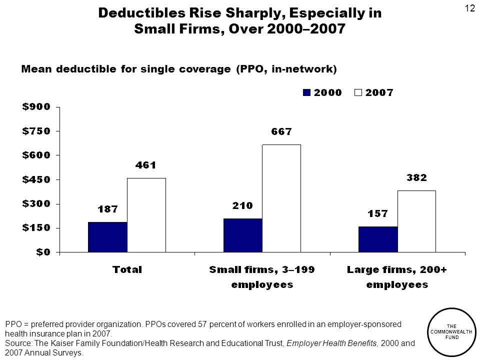 12 THE COMMONWEALTH FUND Deductibles Rise Sharply, Especially in Small Firms, Over 2000–2007 PPO = preferred provider organization.