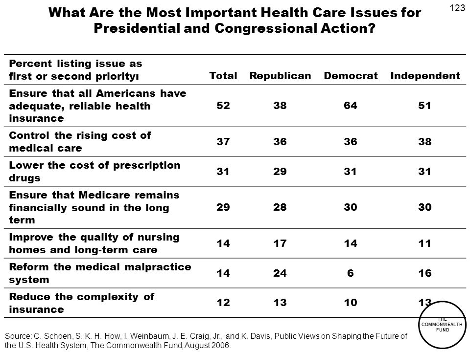 123 THE COMMONWEALTH FUND What Are the Most Important Health Care Issues for Presidential and Congressional Action.