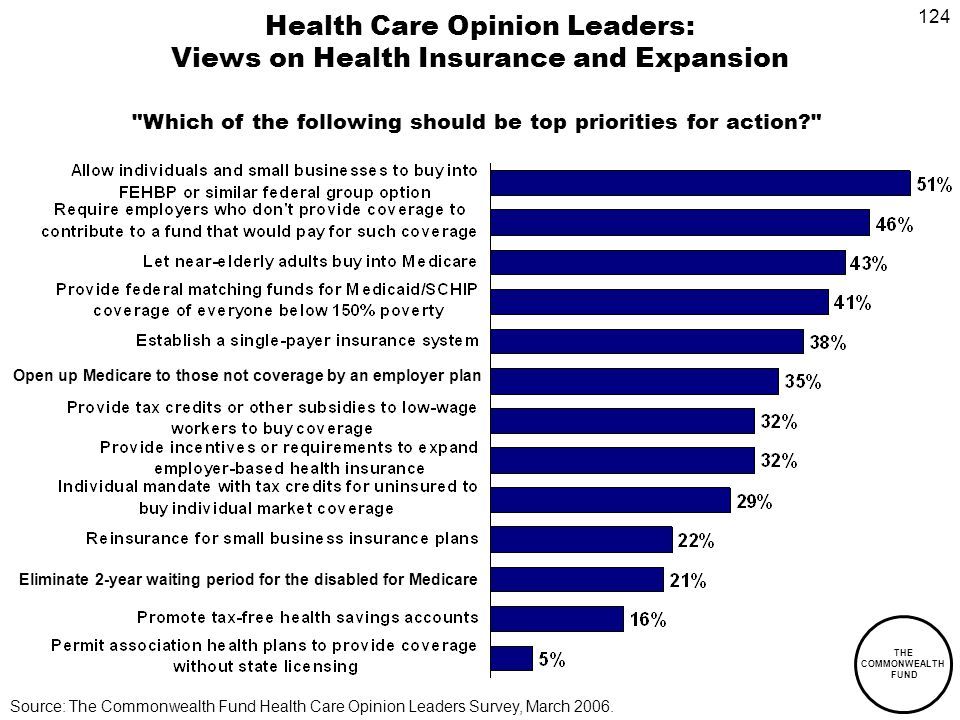 124 THE COMMONWEALTH FUND Health Care Opinion Leaders: Views on Health Insurance and Expansion Source: The Commonwealth Fund Health Care Opinion Leaders Survey, March 2006.