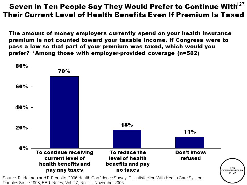 127 THE COMMONWEALTH FUND Seven in Ten People Say They Would Prefer to Continue With Their Current Level of Health Benefits Even If Premium Is Taxed The amount of money employers currently spend on your health insurance premium is not counted toward your taxable income.