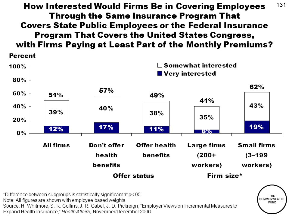 131 THE COMMONWEALTH FUND How Interested Would Firms Be in Covering Employees Through the Same Insurance Program That Covers State Public Employees or the Federal Insurance Program That Covers the United States Congress, with Firms Paying at Least Part of the Monthly Premiums.