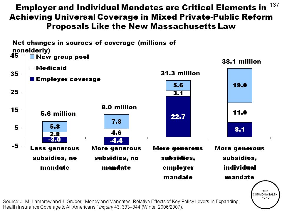 137 THE COMMONWEALTH FUND Employer and Individual Mandates are Critical Elements in Achieving Universal Coverage in Mixed Private-Public Reform Proposals Like the New Massachusetts Law 5.6 million 38.1 million 31.3 million 8.0 million Source: J.