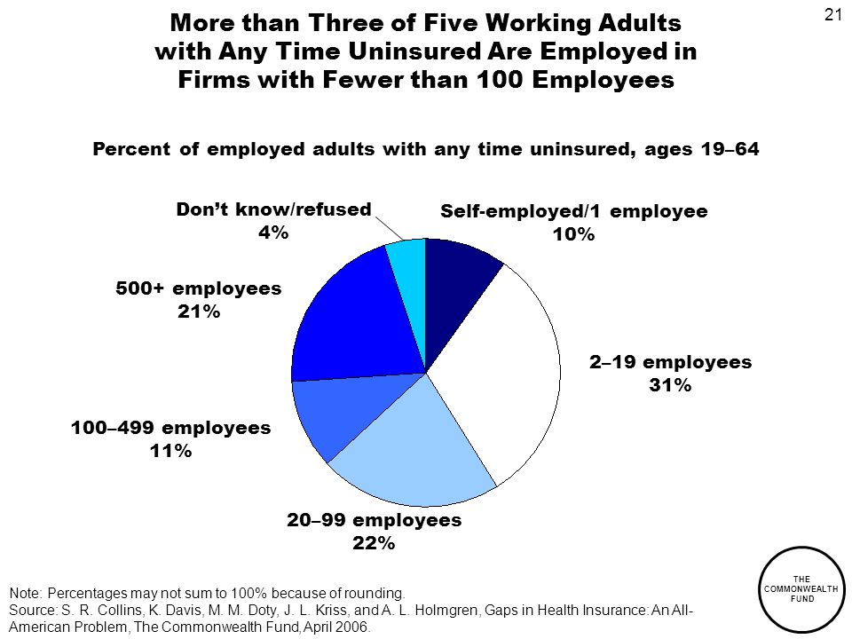 21 THE COMMONWEALTH FUND More than Three of Five Working Adults with Any Time Uninsured Are Employed in Firms with Fewer than 100 Employees Self-employed/1 employee 10% 2–19 employees 31% 20–99 employees 22% 100–499 employees 11% Note: Percentages may not sum to 100% because of rounding.