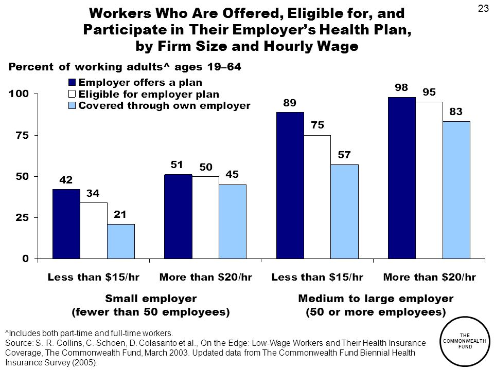 23 THE COMMONWEALTH FUND Workers Who Are Offered, Eligible for, and Participate in Their Employers Health Plan, by Firm Size and Hourly Wage ^Includes both part-time and full-time workers.