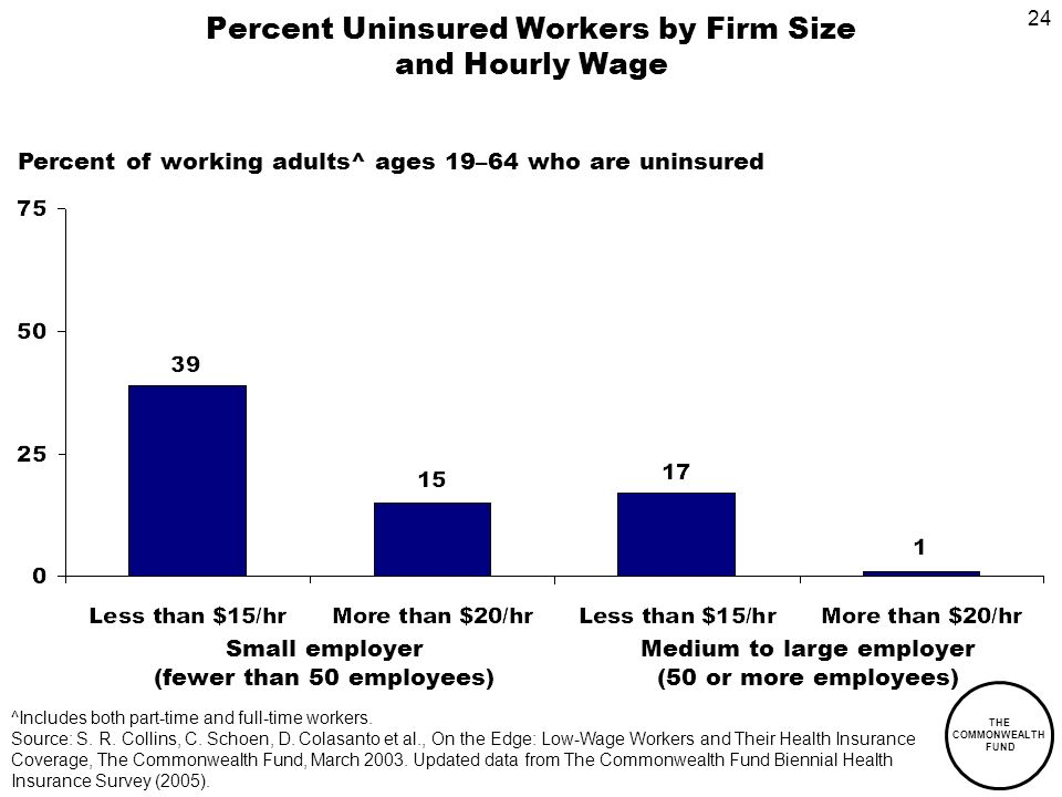 24 THE COMMONWEALTH FUND Percent Uninsured Workers by Firm Size and Hourly Wage ^Includes both part-time and full-time workers.