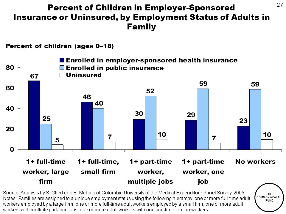 27 THE COMMONWEALTH FUND Percent of Children in Employer-Sponsored Insurance or Uninsured, by Employment Status of Adults in Family Percent of children (ages 0–18) Source: Analysis by S.