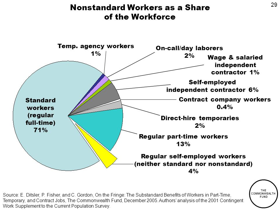 29 THE COMMONWEALTH FUND Nonstandard Workers as a Share of the Workforce Source: E.