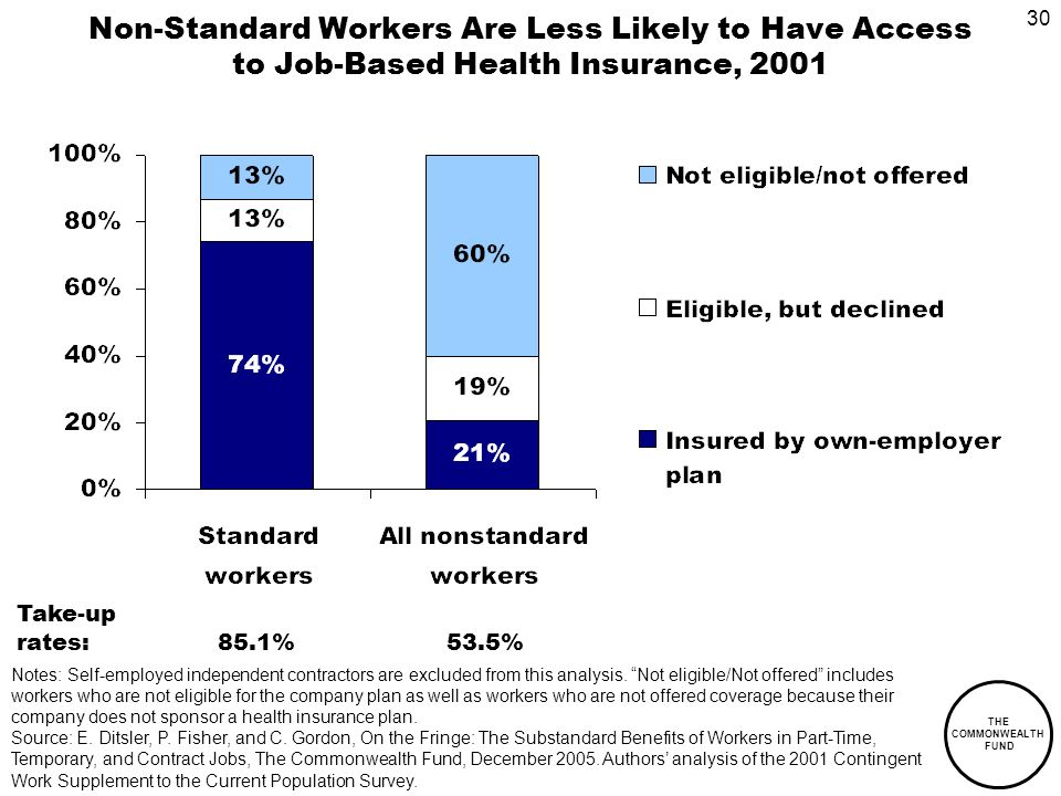 30 THE COMMONWEALTH FUND Non-Standard Workers Are Less Likely to Have Access to Job-Based Health Insurance, 2001 Notes: Self-employed independent contractors are excluded from this analysis.