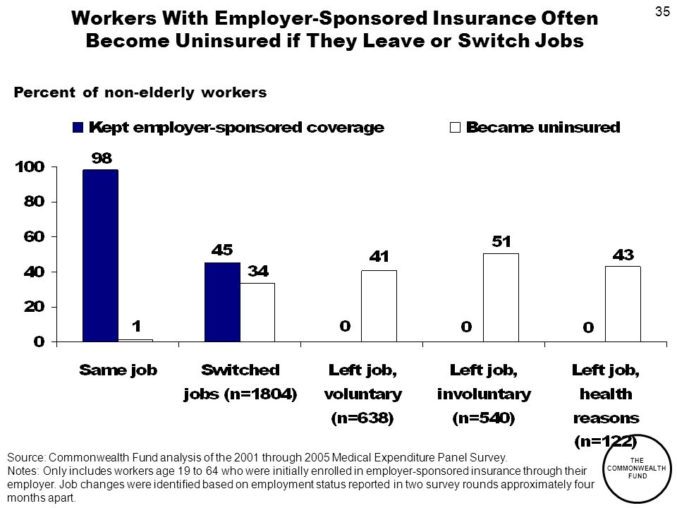 35 THE COMMONWEALTH FUND Workers With Employer-Sponsored Insurance Often Become Uninsured if They Leave or Switch Jobs Percent of non-elderly workers Source: Commonwealth Fund analysis of the 2001 through 2005 Medical Expenditure Panel Survey.