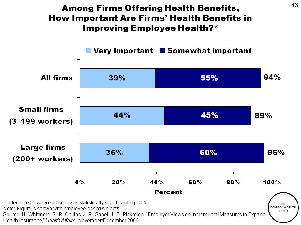 43 THE COMMONWEALTH FUND Among Firms Offering Health Benefits, How Important Are Firms Health Benefits in Improving Employee Health * Percent 96% 89% 94% *Difference between subgroups is statistically significant at p<.05.