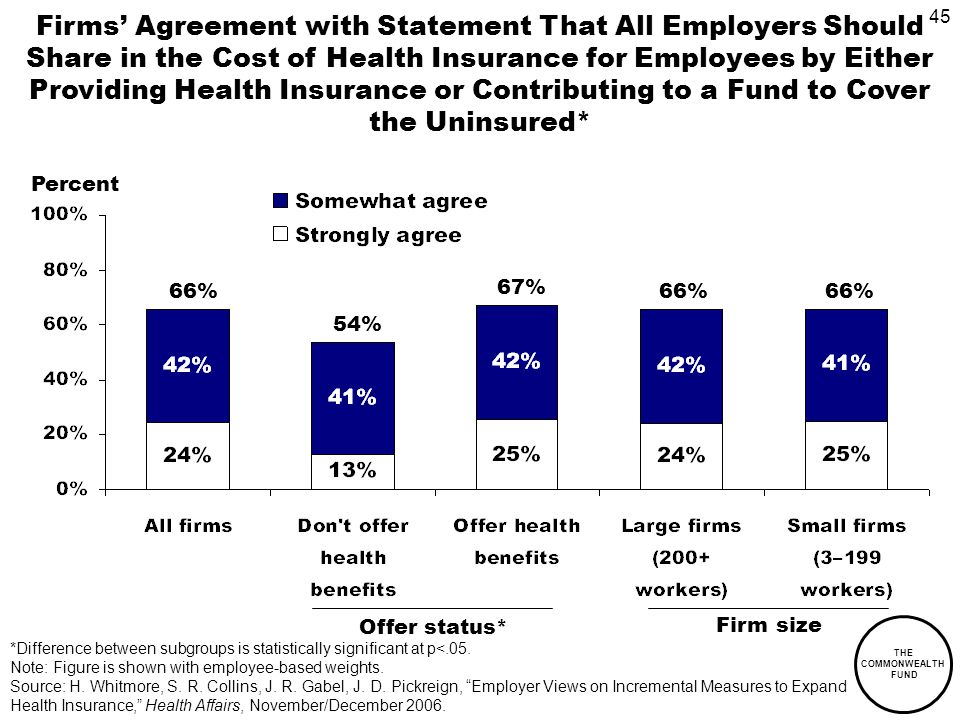 45 THE COMMONWEALTH FUND Firms Agreement with Statement That All Employers Should Share in the Cost of Health Insurance for Employees by Either Providing Health Insurance or Contributing to a Fund to Cover the Uninsured* Firm size Offer status* Percent 66% 67% 54% 66% *Difference between subgroups is statistically significant at p<.05.