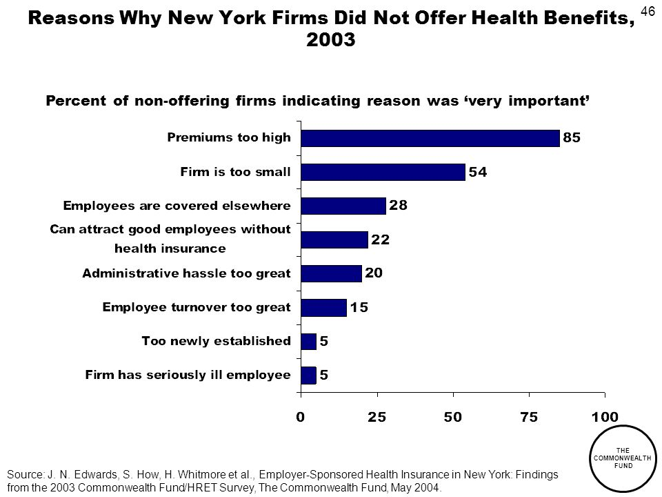 46 THE COMMONWEALTH FUND Reasons Why New York Firms Did Not Offer Health Benefits, 2003 Percent of non-offering firms indicating reason was very important Source: J.